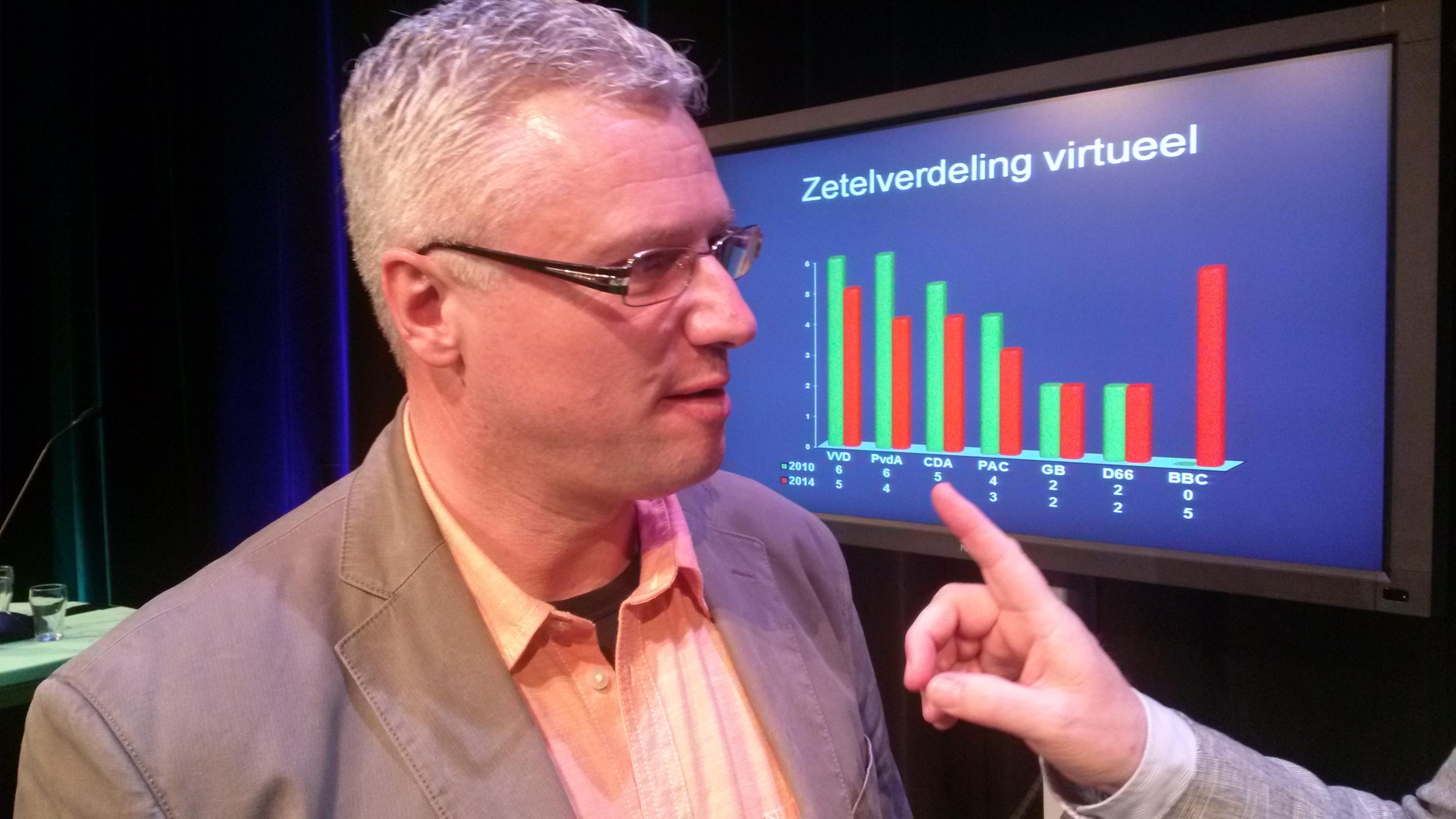 BBC-lijstrekker Jan Zwiers.